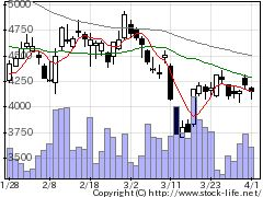 6324ハーモニックの株価チャート