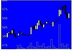 6325タカキタの株価チャート
