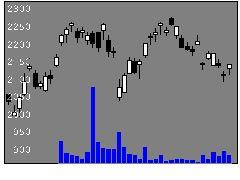 6326クボタの株価チャート
