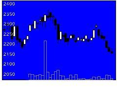 6328荏原実業の株式チャート