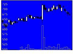 6330東洋エンジニアリングの株式チャート