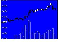 6331三菱化工機の株価チャート