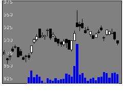 6332月島機械の株価チャート