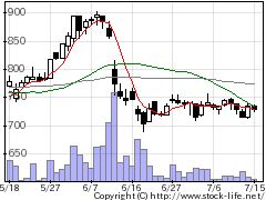6336石井表記の株価チャート
