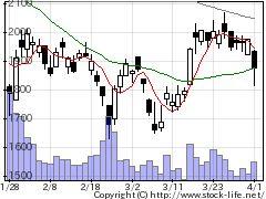 6337テセックの株価チャート
