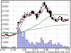 6338タカトリの株価チャート