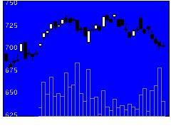 6339新東工業の株式チャート