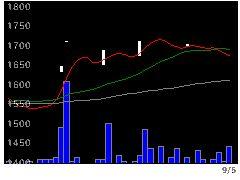 6342太平製の株価チャート
