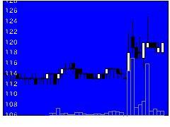 6343フリージアの株価チャート