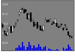 6345アイチコーポレーションの株価チャート