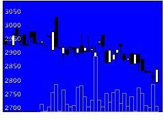 6362石井鐵工所の株価チャート