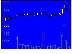6363酉島製作所の株式チャート