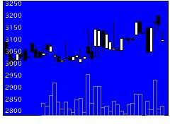 6365電業社の株価チャート