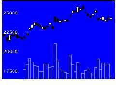 6367ダイキンの株式チャート