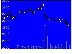 6369トーヨーカネツの株価チャート
