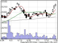 6370栗田工業の株価チャート