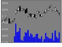 6371椿本チエインの株式チャート