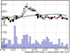 6376日機装の株価チャート