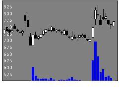 6378木村化工機の株式チャート