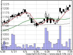 6379新興プランテックの株価チャート
