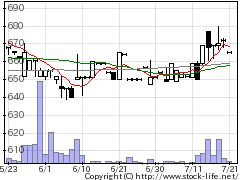 6380オリエンタルチエン工業の株式チャート