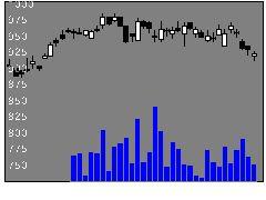 6381アネスト岩田の株価チャート