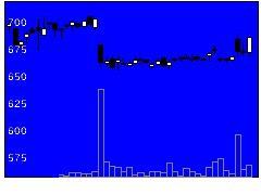 6382トリニ工の株価チャート