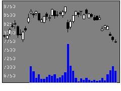 6383ダイフクの株価チャート