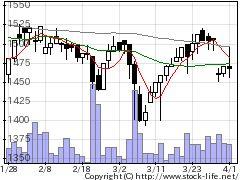 6384昭和真空の株価チャート
