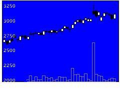 6387サムコの株価チャート