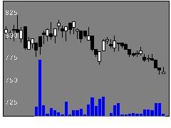 6390加藤製作所の株価チャート