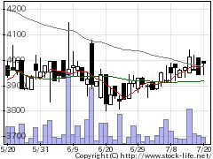 6391加地テックの株価チャート