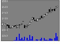 6392ヤマダコーポの株式チャート
