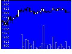 6393油研工業の株価チャート