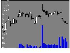 6395タダノの株価チャート