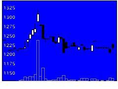 6402兼松エンジの株価チャート