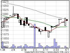 6403水道機工の株価チャート