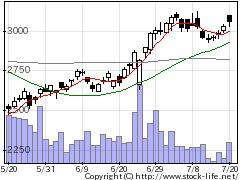 6406フジテックの株価チャート