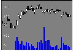 6407CKDの株価チャート