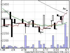 6408小倉クラッチの株価チャート