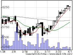 6411中野冷の株価チャート
