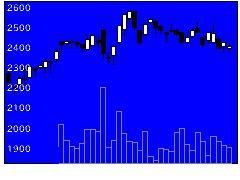 6413理想科学の株価チャート