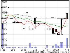 6416桂川電機の株価チャート
