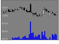 6417SANKYOの株価チャート
