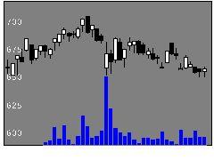 6418日本金銭機械の株式チャート
