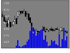 6419マースエンジニアリングの株価チャート