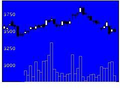 6420福島工業の株式チャート
