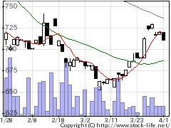 6424高見サイの株価チャート