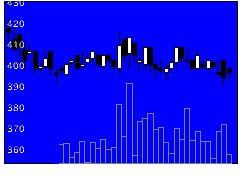 6428オーイズミの株価チャート
