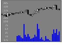 6430ダイコク電機の株価チャート